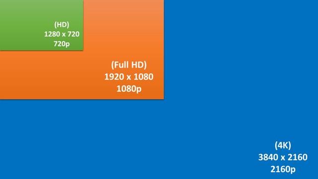 HD Vs Full HD Vs 4K